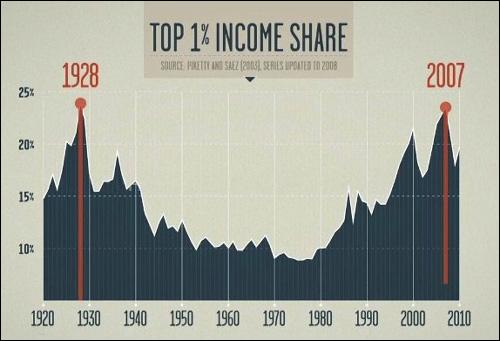 Income-Inequality-Graph-from-Robert-Reichs-1928 - 2007